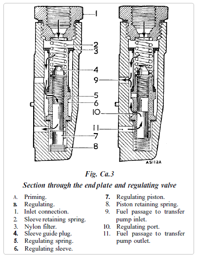 Fuel starvation on 4000 ford tractor injector pump diagram