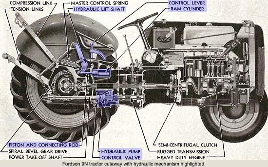 ford 4000 engine diagram ford 9n engine diagram